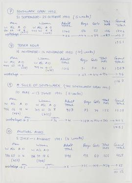 Visitor Attendance Book: Visitor Attendance Book: Show Attendances 1989 to 1991, page 2