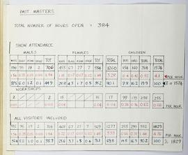 Visitor Attendance Book: Past Masters (attached page)