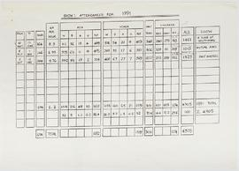 Visitor Attendance Book: Attendances for 1991